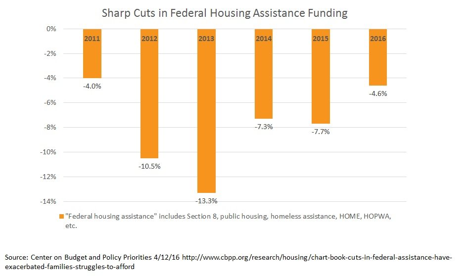 Declining Federal Housing Funding - Inclusionary Housing