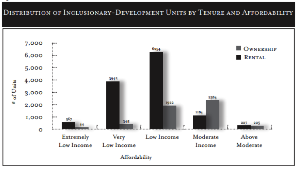 Income Targeting - Inclusionary Housing