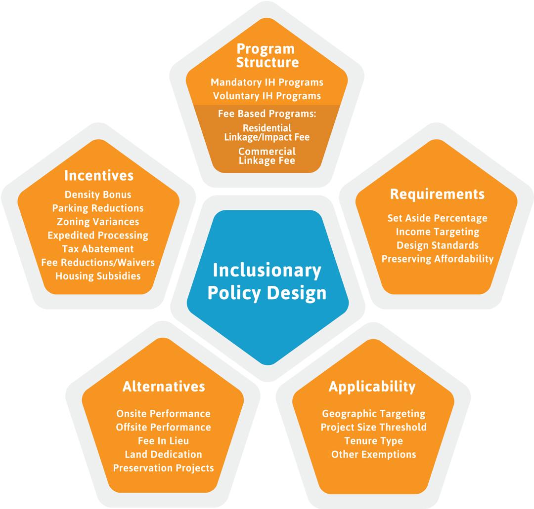 inclusionary_diagram