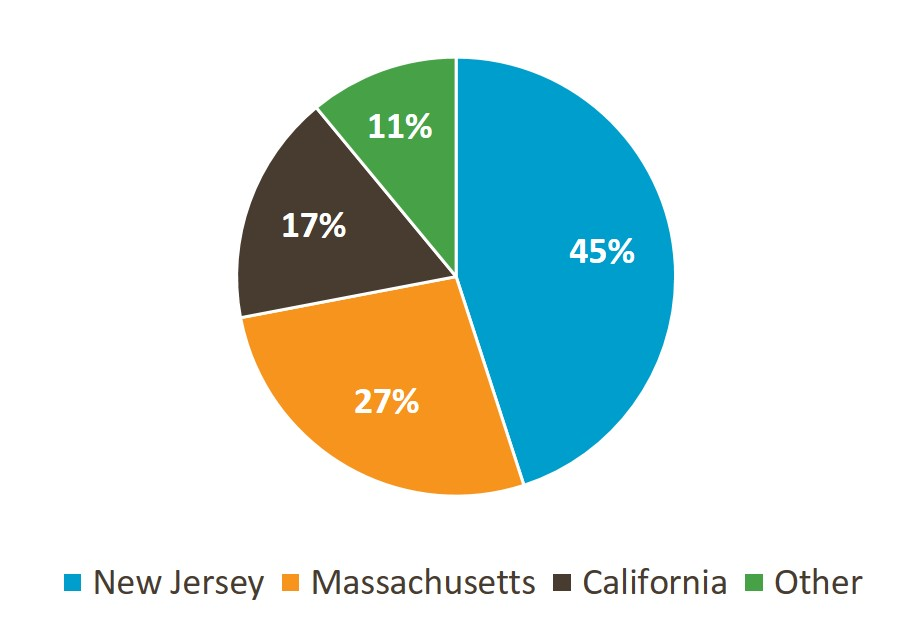 pie-chart-from-ih-prevalence-report